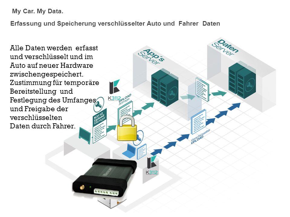 My Car. My Data. Erfassung und Speicherung verschlüsselter Auto und Fahrer Daten.