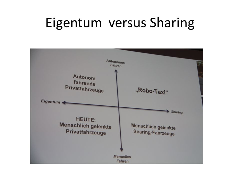 Eigentum versus Sharing