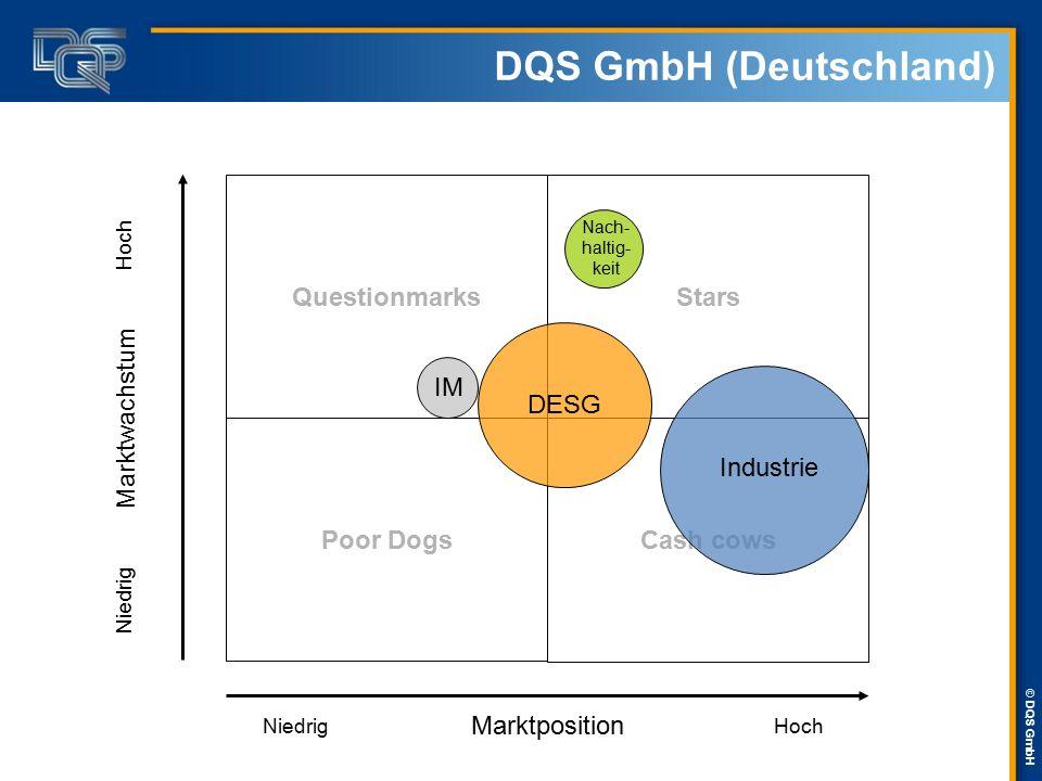 DQS GmbH (Deutschland)