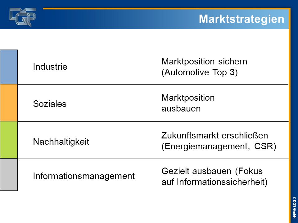 Marktstrategien Marktposition sichern (Automotive Top 3) Industrie