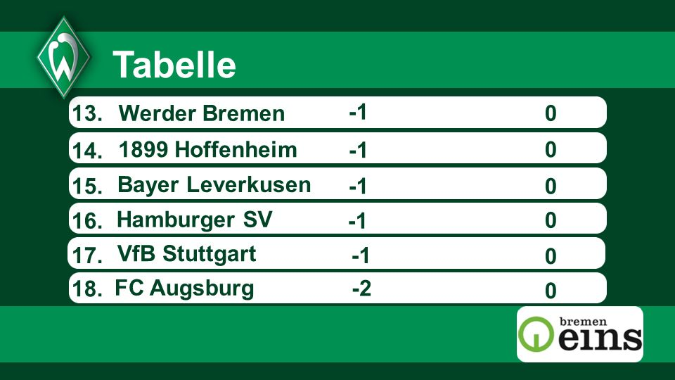 Tabelle 13. Werder Bremen -1 14. 1899 Hoffenheim -1 15.