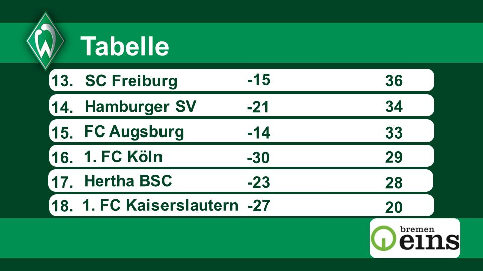 Tabelle 13. SC Freiburg -15 36 14. Hamburger SV -21 34 15. FC Augsburg