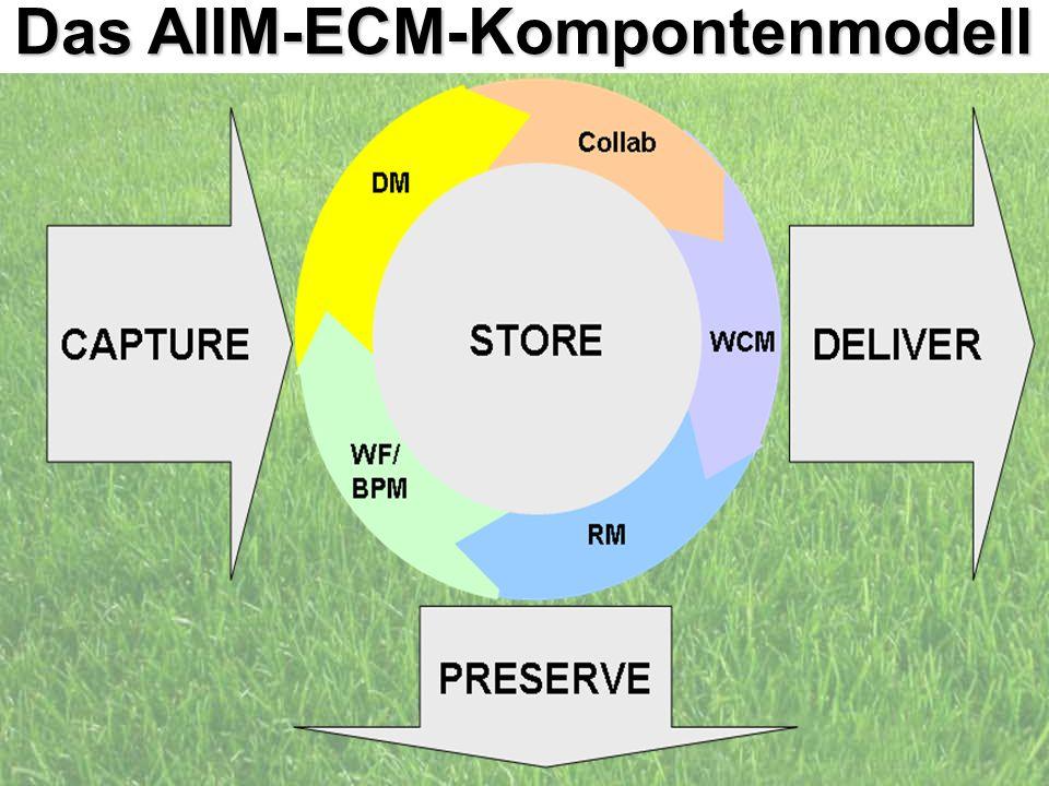 Das AIIM-ECM-Kompontenmodell