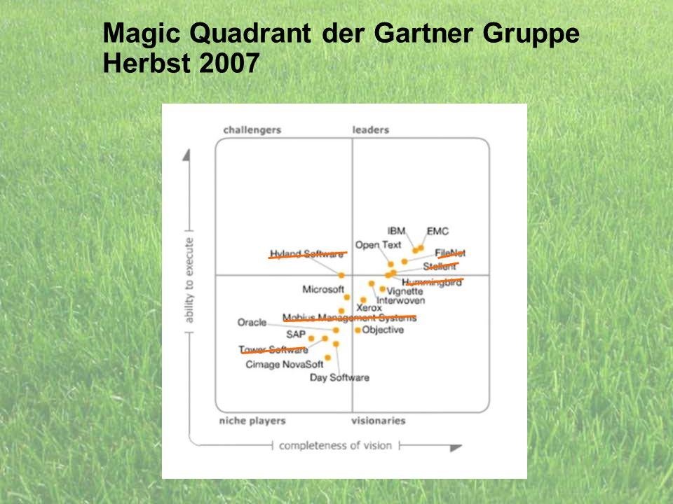 Magic Quadrant der Gartner Gruppe Herbst 2007