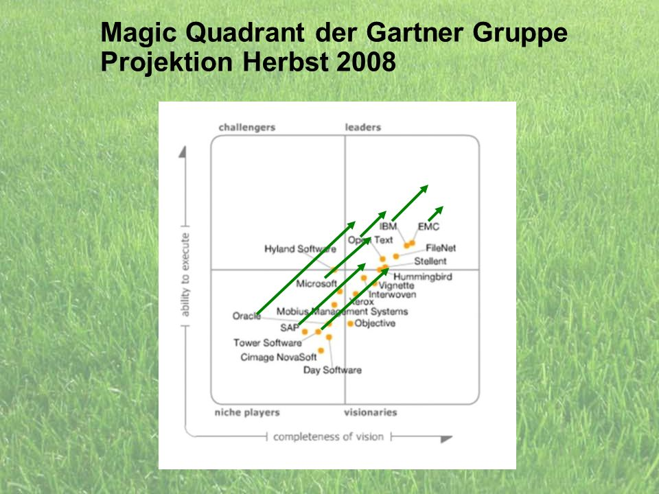 Magic Quadrant der Gartner Gruppe Projektion Herbst 2008
