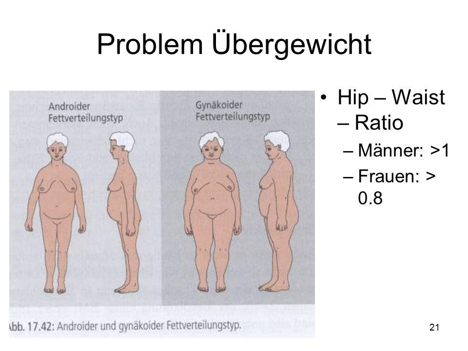 Problem Übergewicht Hip – Waist – Ratio Männer: >1 Frauen: > 0.8