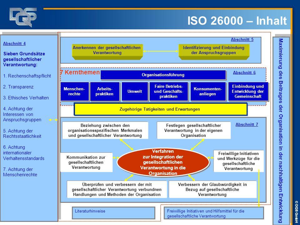 ISO 26000 – Inhalt 7 Kernthemen