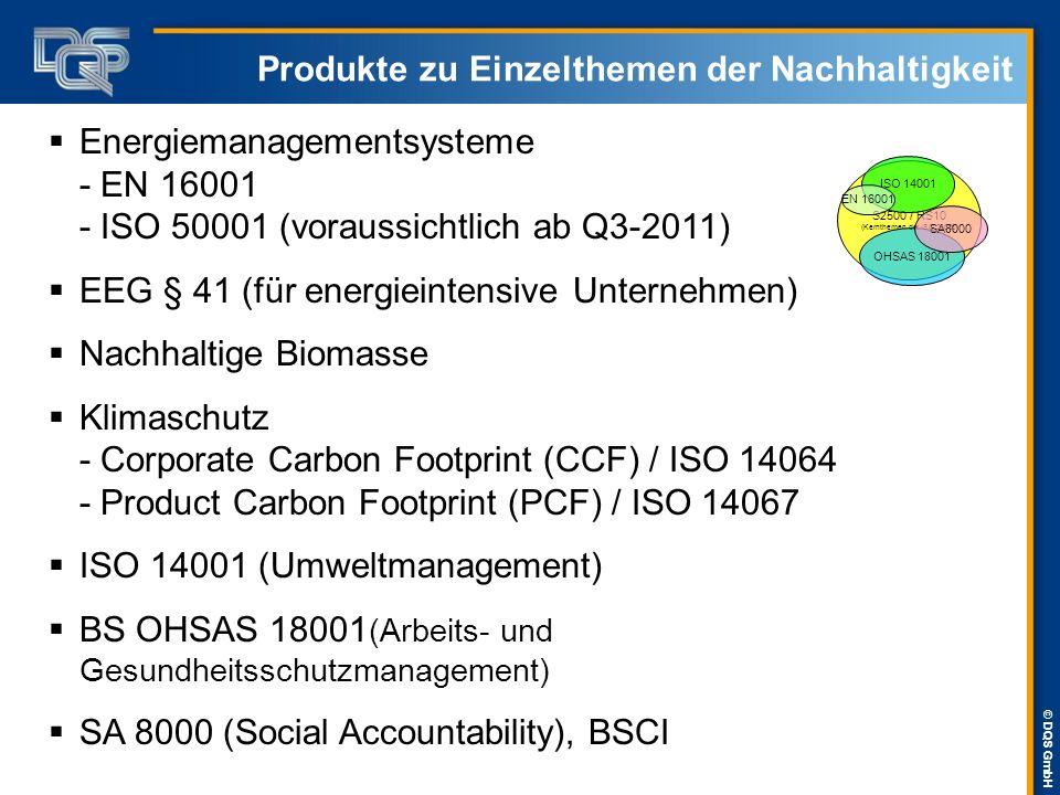 Produkte zu Einzelthemen der Nachhaltigkeit