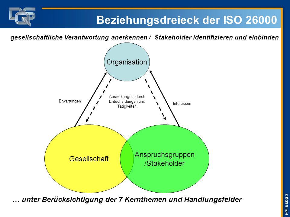 Beziehungsdreieck der ISO 26000