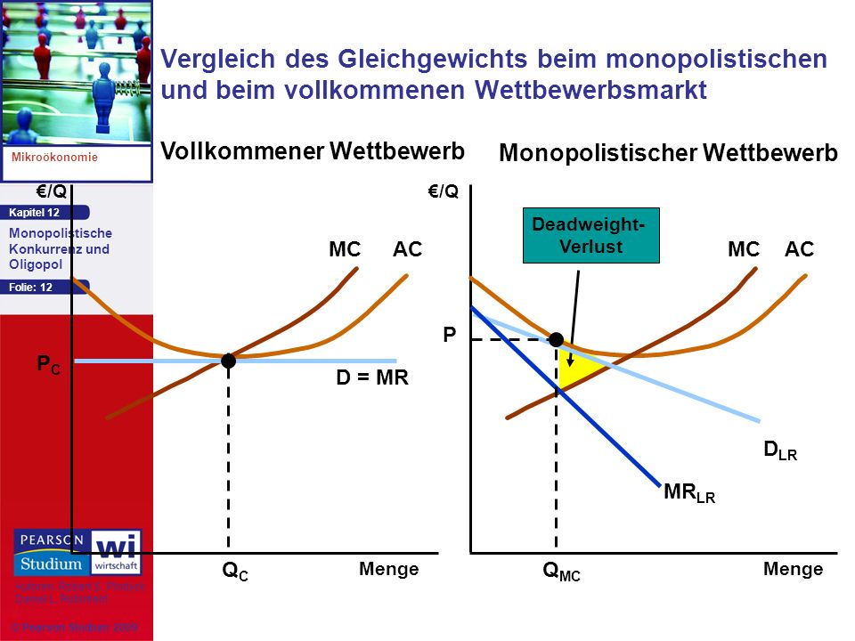 Vergleich des Gleichgewichts beim monopolistischen und beim vollkommenen Wettbewerbsmarkt