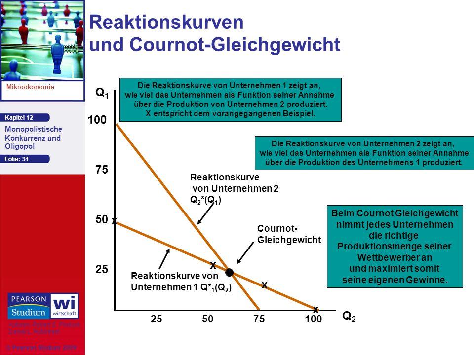 Reaktionskurven und Cournot-Gleichgewicht