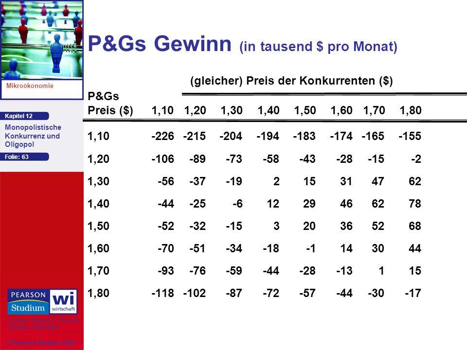 P&Gs Gewinn (in tausend $ pro Monat)