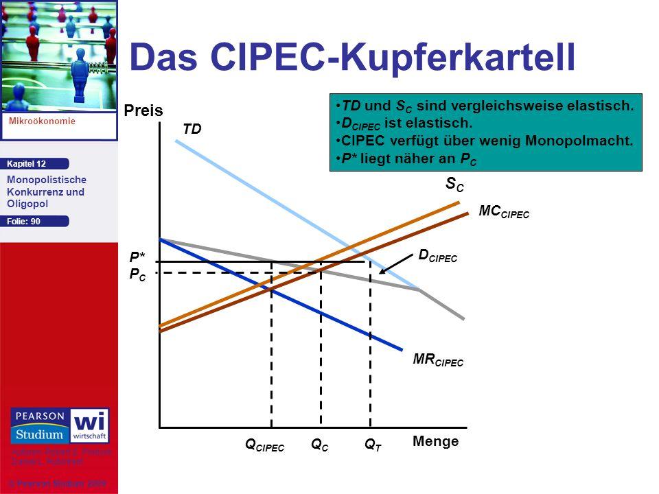 Das CIPEC-Kupferkartell