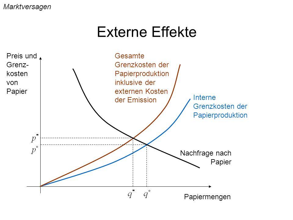 Externe Effekte Marktversagen Preis und Grenz-kosten von Papier