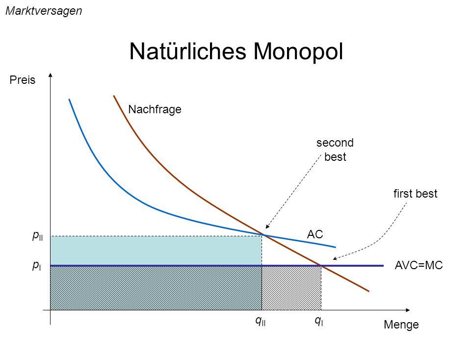 Natürliches Monopol Marktversagen Preis Nachfrage second best
