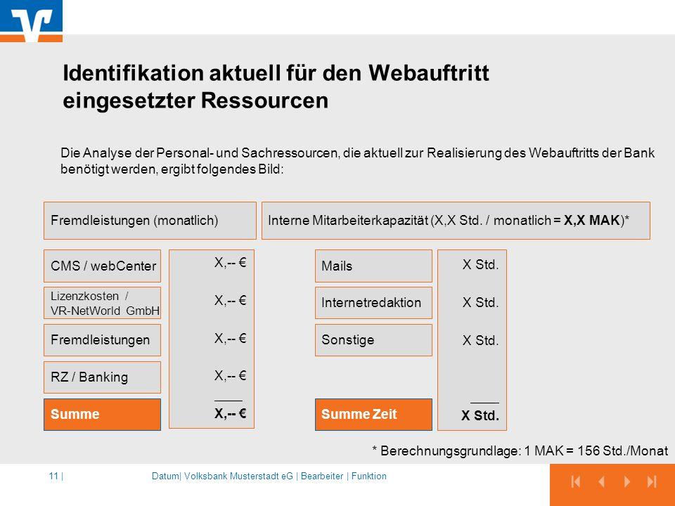 Identifikation aktuell für den Webauftritt eingesetzter Ressourcen