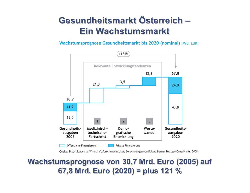 Gesundheitsmarkt Österreich – Ein Wachstumsmarkt