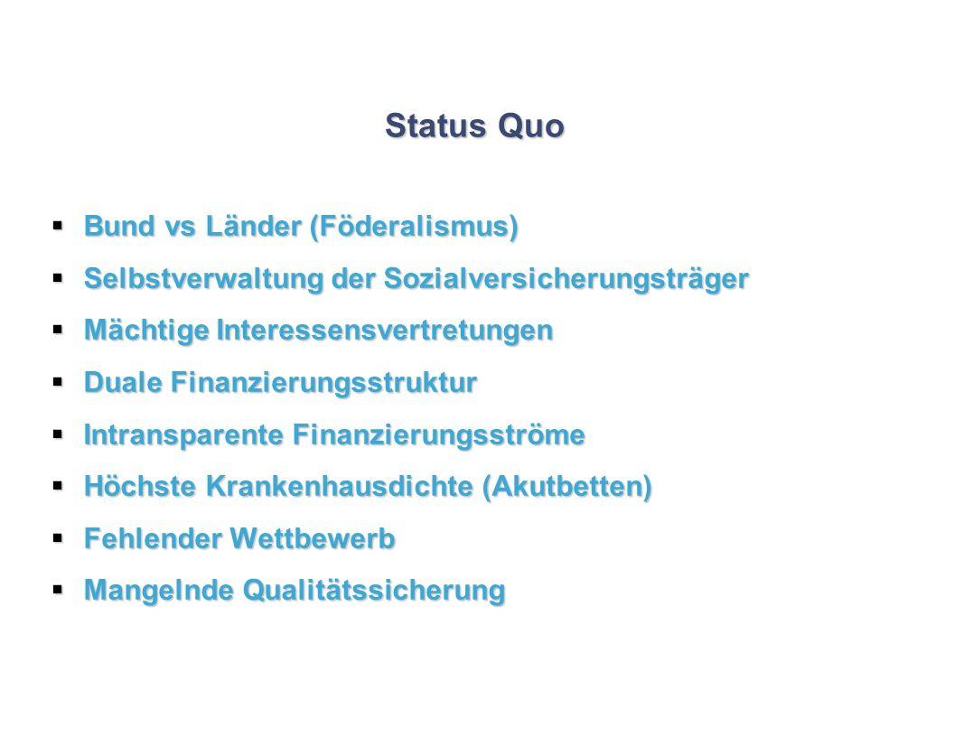 Status Quo Bund vs Länder (Föderalismus)