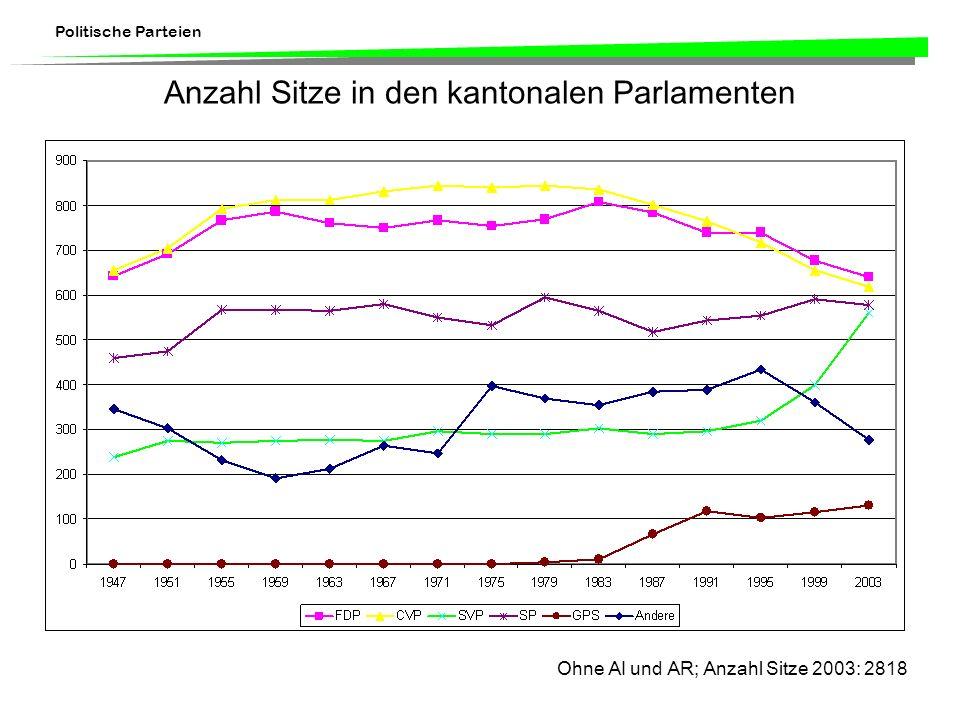 Anzahl Sitze in den kantonalen Parlamenten
