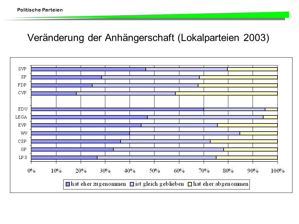 Veränderung der Anhängerschaft (Lokalparteien 2003)