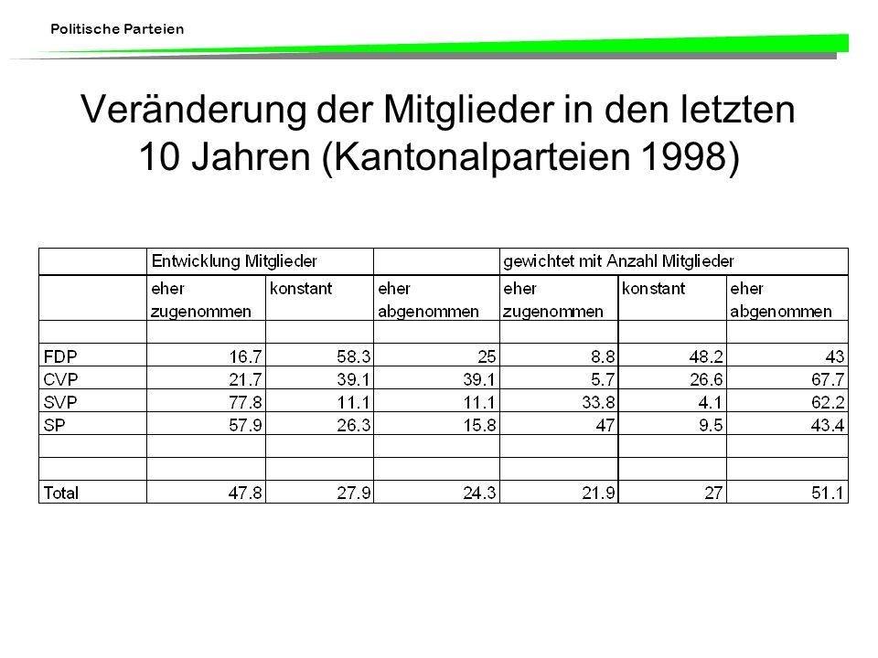 Veränderung der Mitglieder in den letzten 10 Jahren (Kantonalparteien 1998)