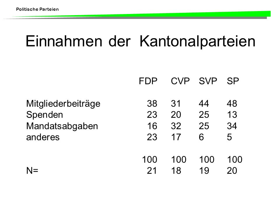 Einnahmen der Kantonalparteien
