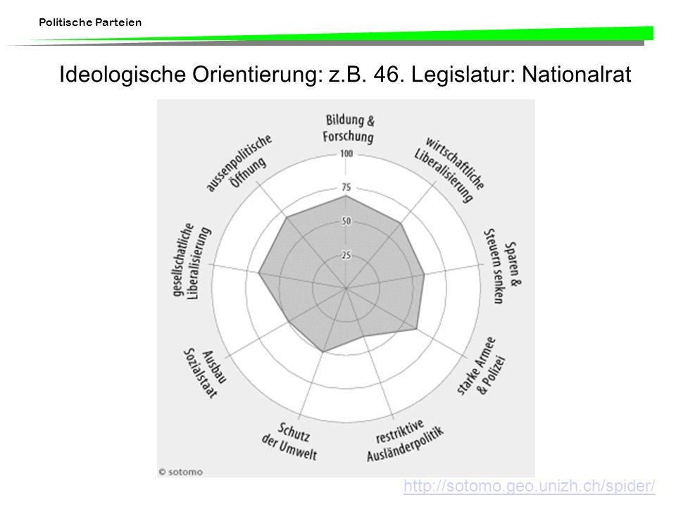 Ideologische Orientierung: z.B. 46. Legislatur: Nationalrat