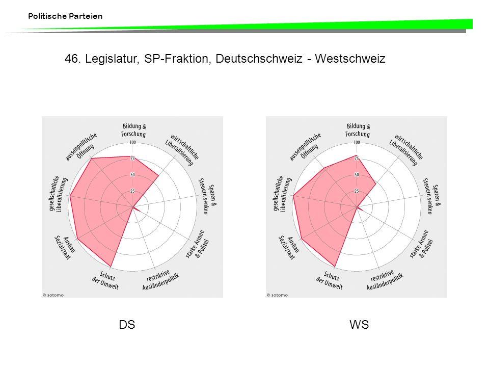 46. Legislatur, SP-Fraktion, Deutschschweiz - Westschweiz