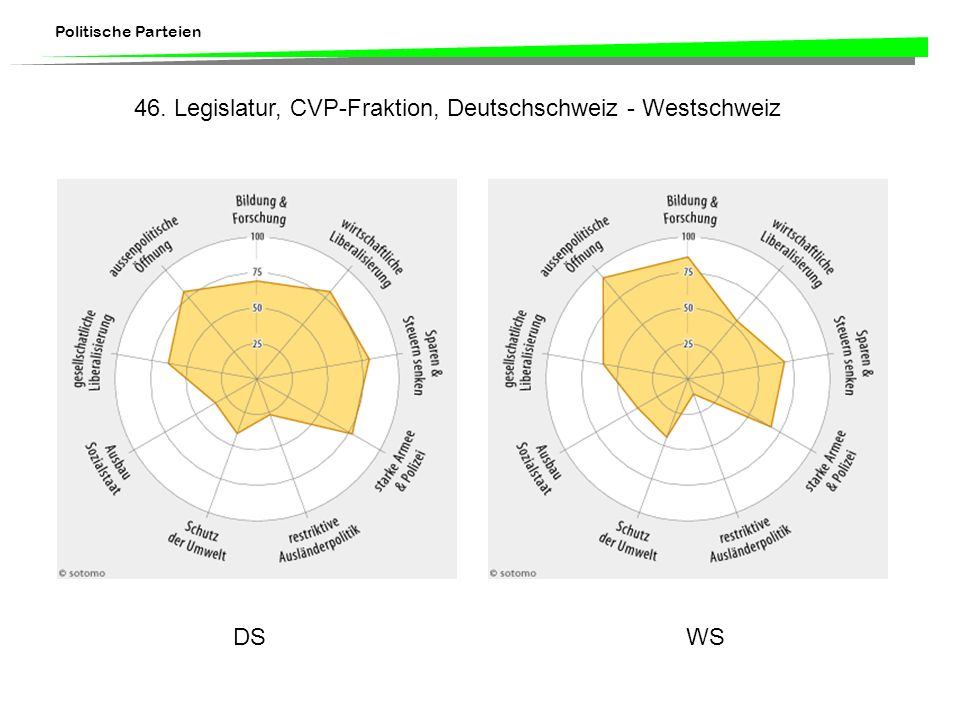 46. Legislatur, CVP-Fraktion, Deutschschweiz - Westschweiz