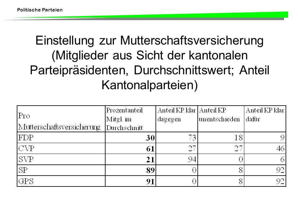 Einstellung zur Mutterschaftsversicherung (Mitglieder aus Sicht der kantonalen Parteipräsidenten, Durchschnittswert; Anteil Kantonalparteien)