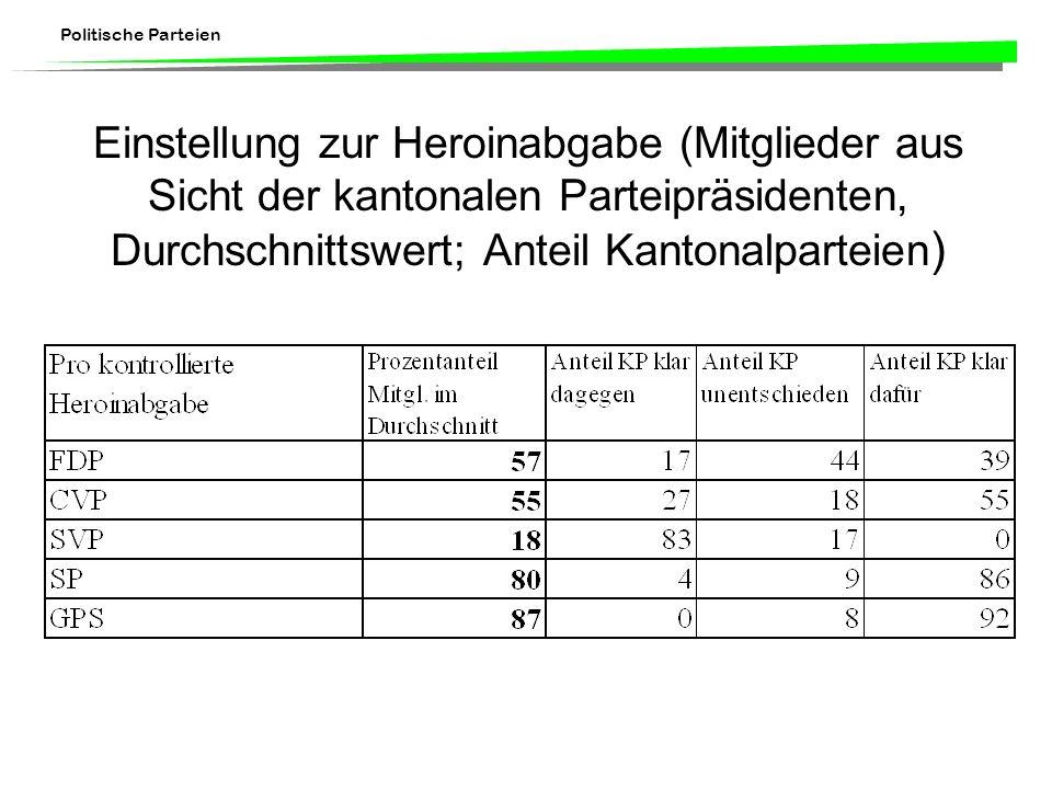 Einstellung zur Heroinabgabe (Mitglieder aus Sicht der kantonalen Parteipräsidenten, Durchschnittswert; Anteil Kantonalparteien)