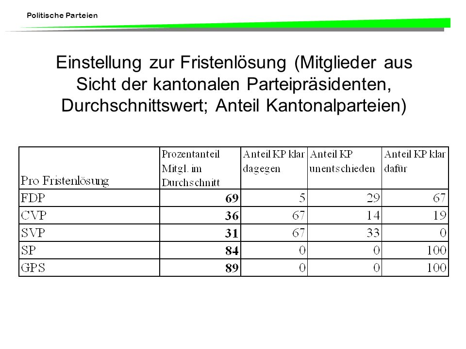Einstellung zur Fristenlösung (Mitglieder aus Sicht der kantonalen Parteipräsidenten, Durchschnittswert; Anteil Kantonalparteien)