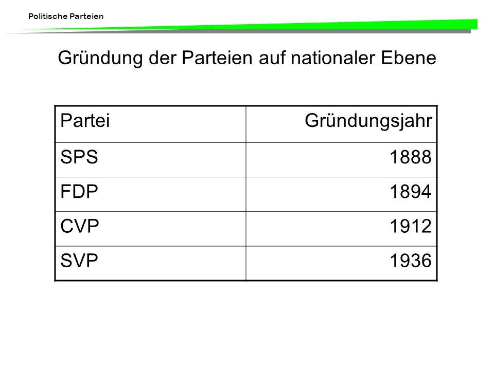 Gründung der Parteien auf nationaler Ebene