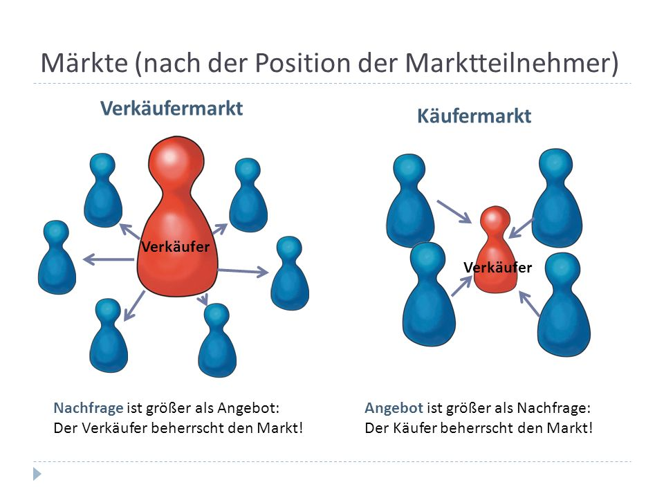 Märkte (nach der Position der Marktteilnehmer)