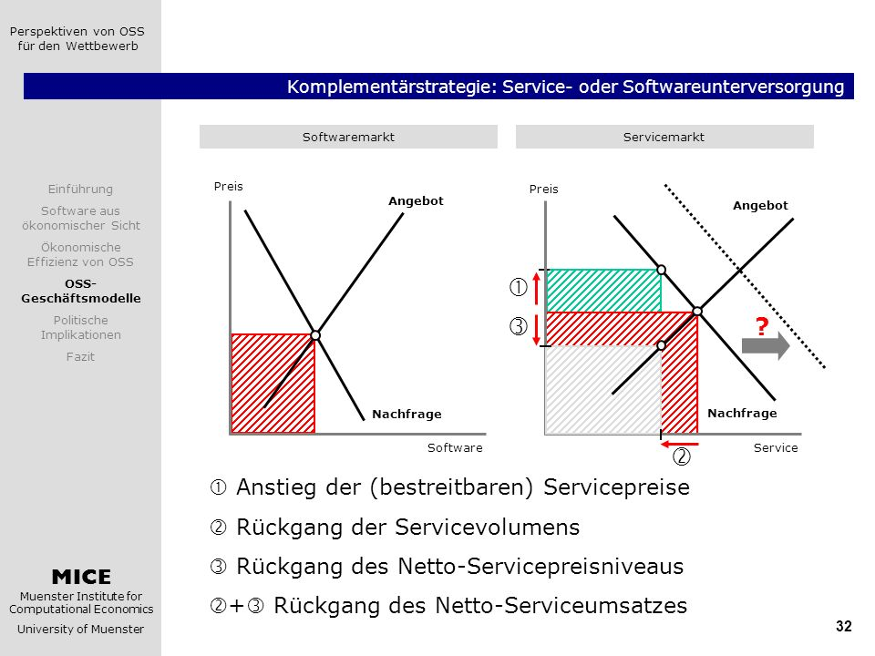 Komplementärstrategie: Service- oder Softwareunterversorgung