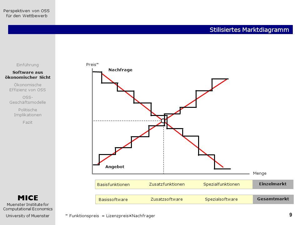 Stilisiertes Marktdiagramm