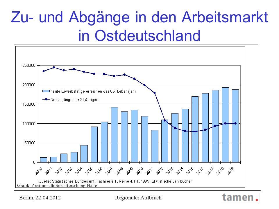Zu- und Abgänge in den Arbeitsmarkt in Ostdeutschland