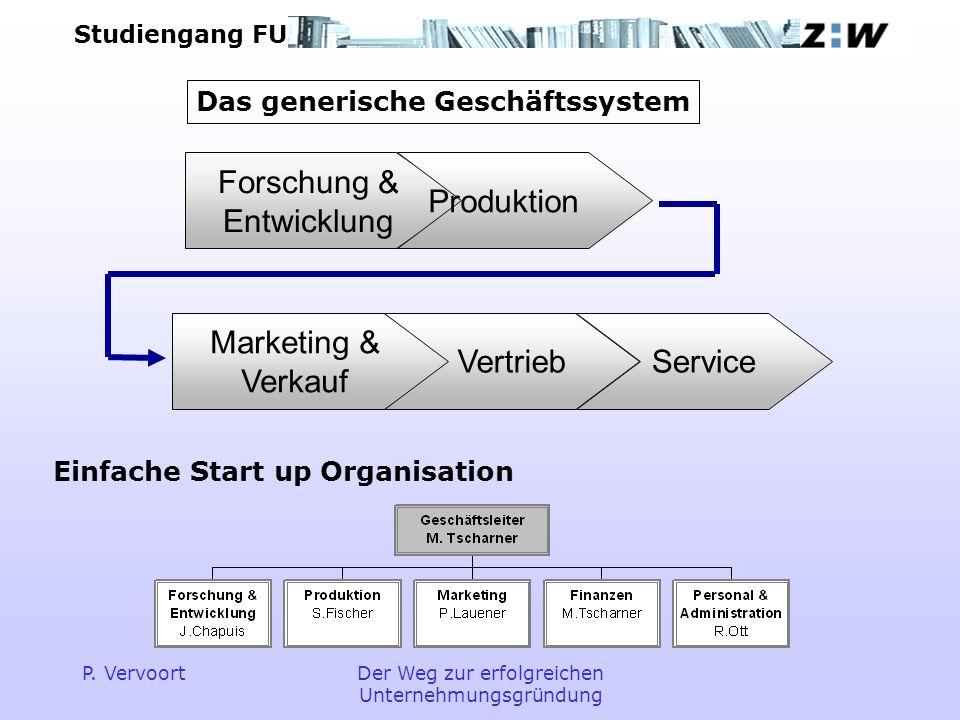 Das generische Geschäftssystem Einfache Start up Organisation