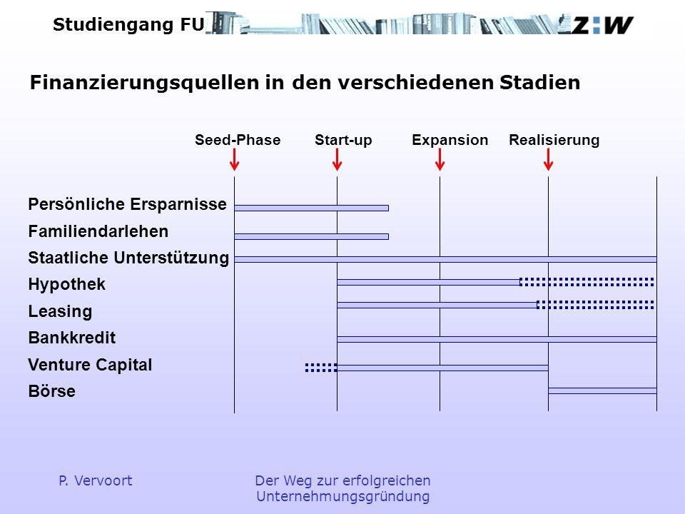 Finanzierungsquellen in den verschiedenen Stadien