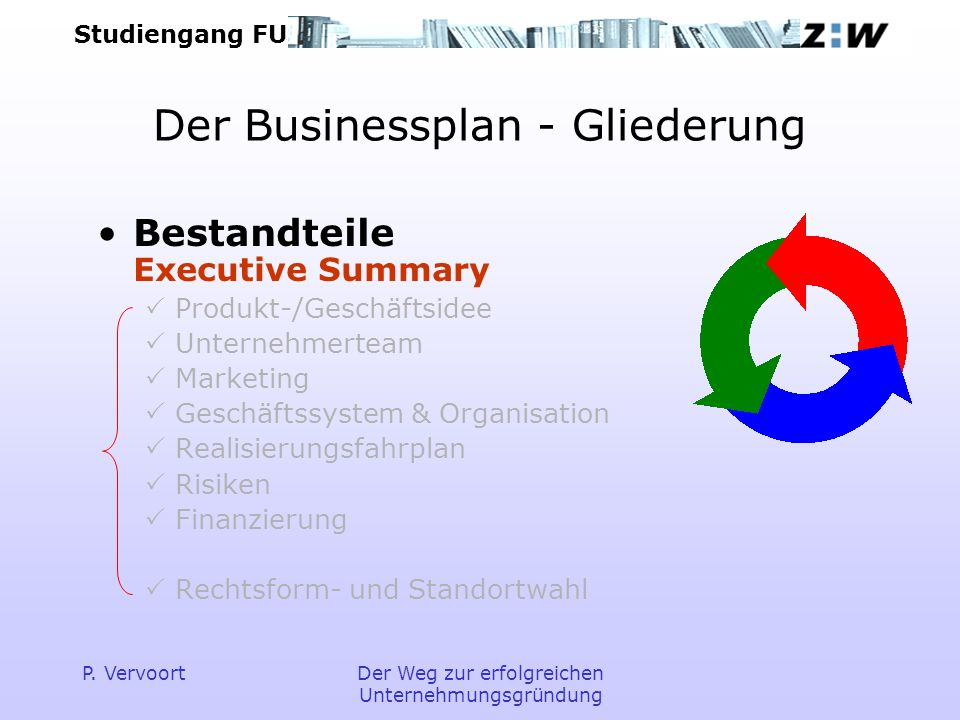 Der Businessplan - Gliederung