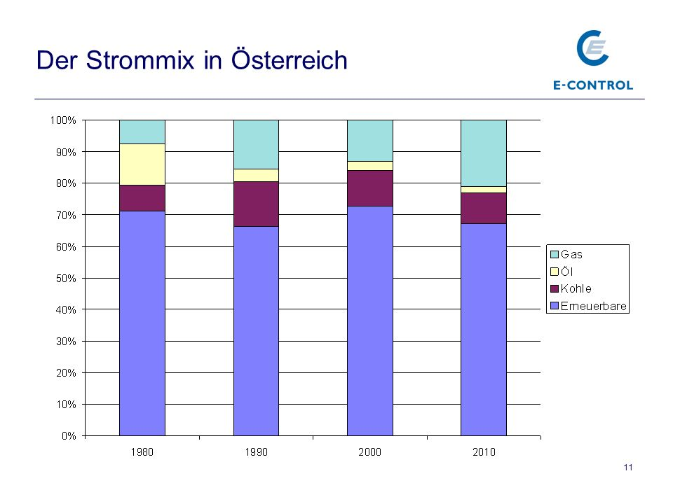 Der Strommix in Österreich