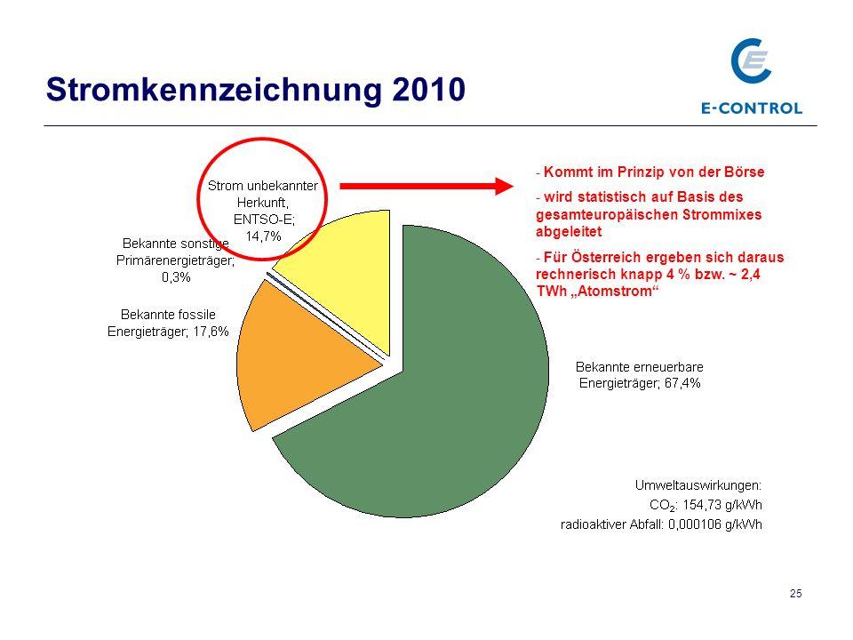 Stromkennzeichnung 2010 Kommt im Prinzip von der Börse