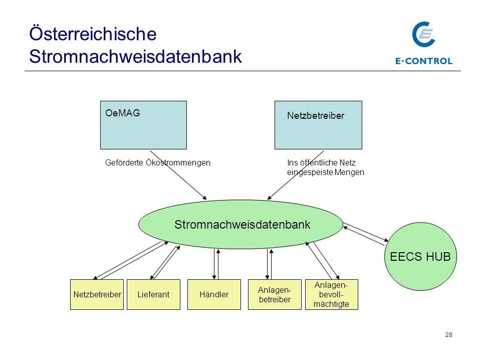 Österreichische Stromnachweisdatenbank