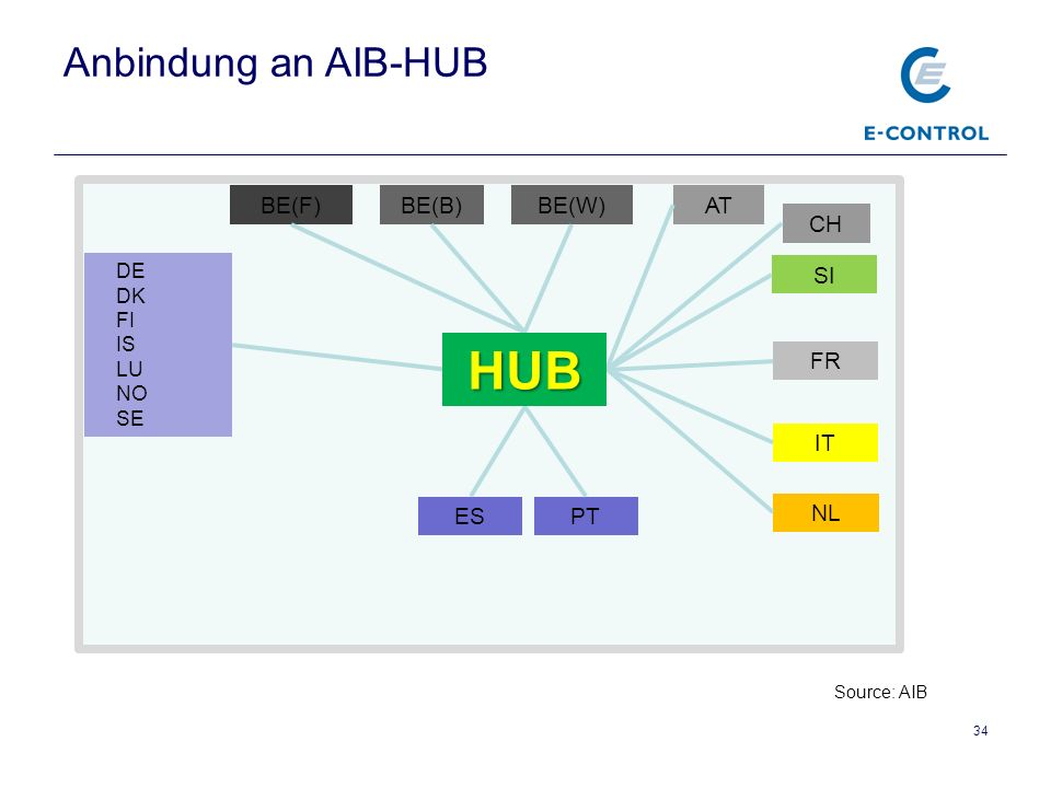 HUB Anbindung an AIB-HUB BE(F) BE(B) BE(W) AT CH SI FR IT ES PT NL DE