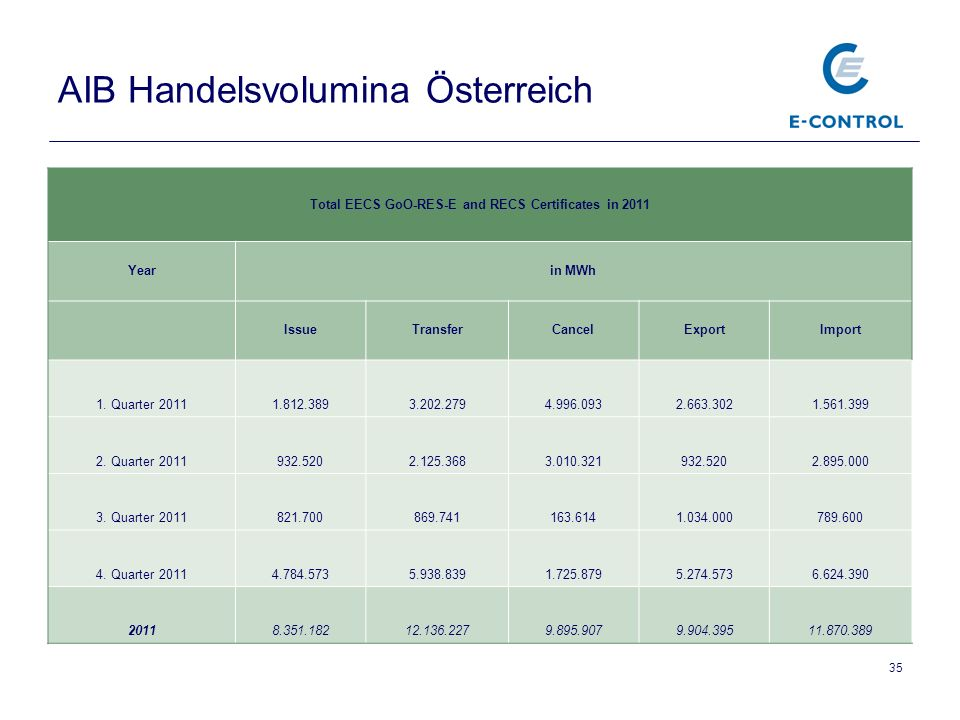 AIB Handelsvolumina Österreich
