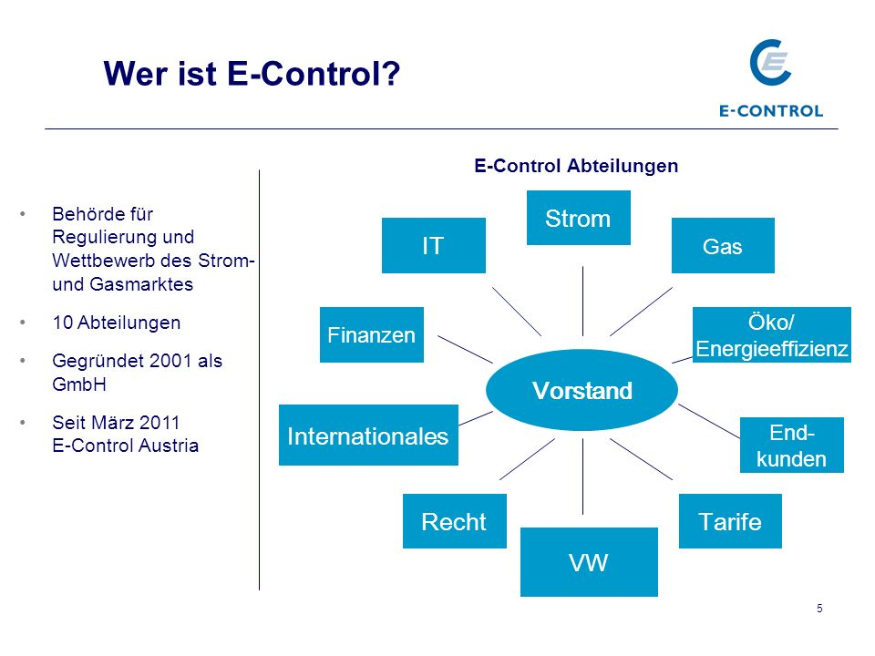Wer ist E-Control Strom IT Vorstand Internationales Recht Tarife VW
