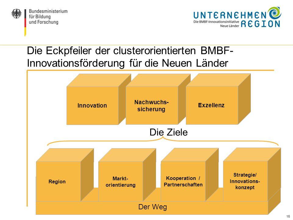 Kooperation / Partnerschaften Strategie/ Innovations-
