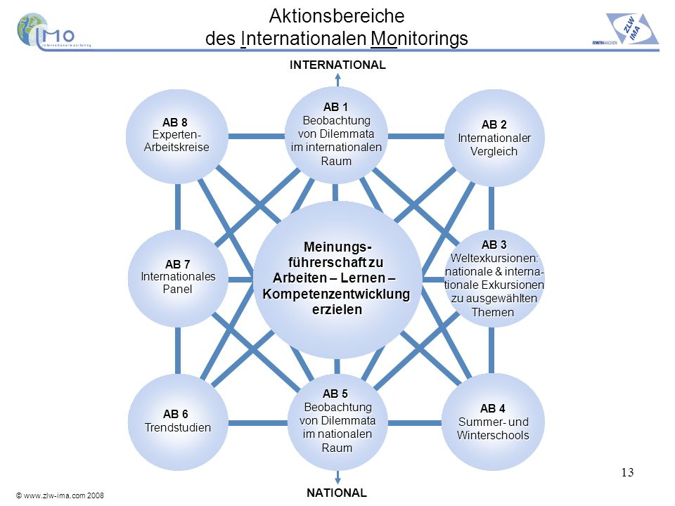 Aktionsbereiche des Internationalen Monitorings
