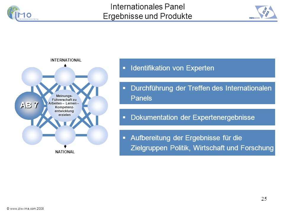 Internationales Panel Ergebnisse und Produkte