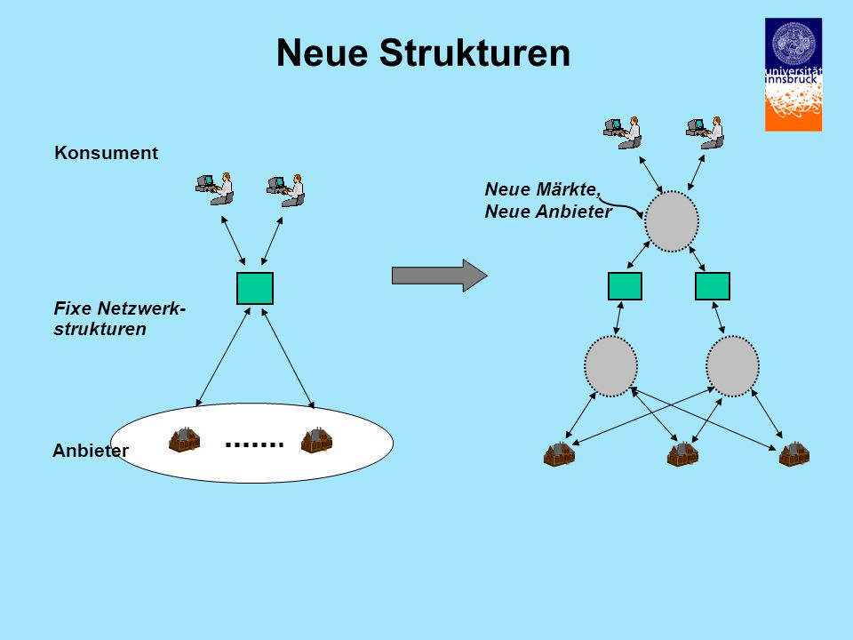 Neue Strukturen Konsument Neue Märkte, Neue Anbieter Fixe Netzwerk-